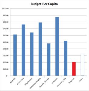 budget-per-capita-w-prop-l